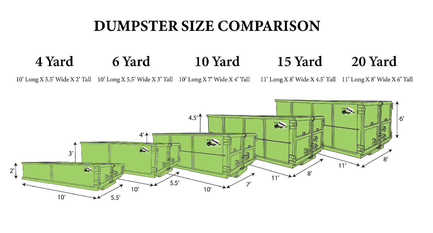 Dumpster Rental Sizes Comparison Picture By Bin Th